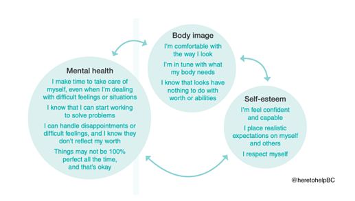mental health, body image, self-esteem   support mental health in school